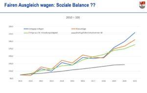 Fairen Ausgleich wagen: Soziale Balance
